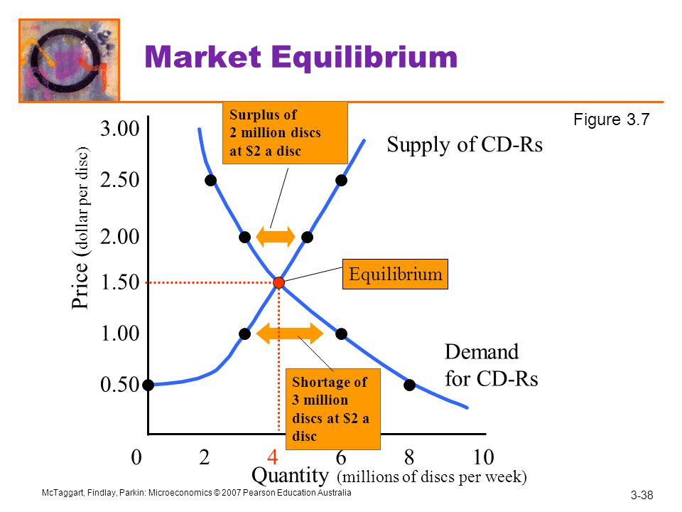 Market Equilibrium 3.00 Supply of CD-Rs 2.50 Price (dollar per disc)