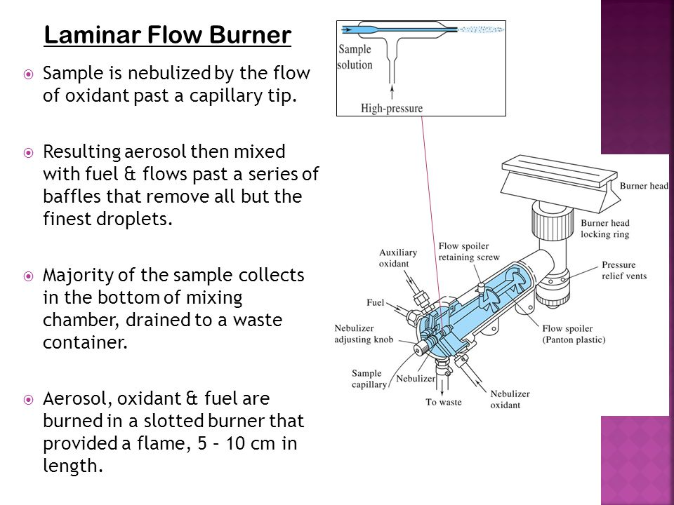 Laminar Flow Burner Sample is nebulized by the flow of oxidant past a capillary tip.