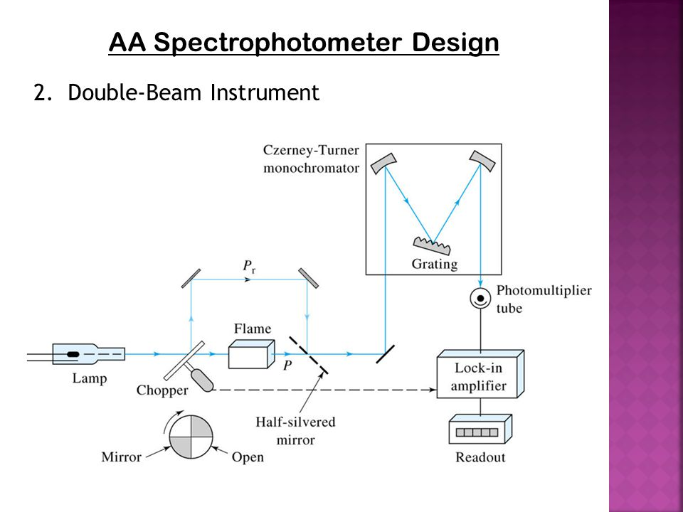 AA Spectrophotometer Design