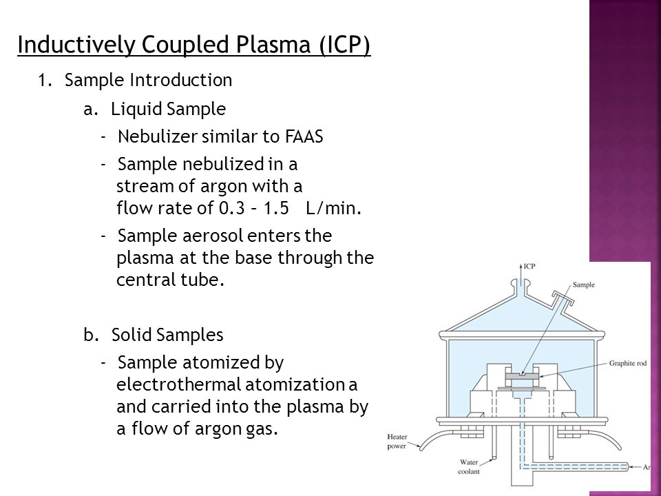 Inductively Coupled Plasma (ICP) 1. Sample Introduction
