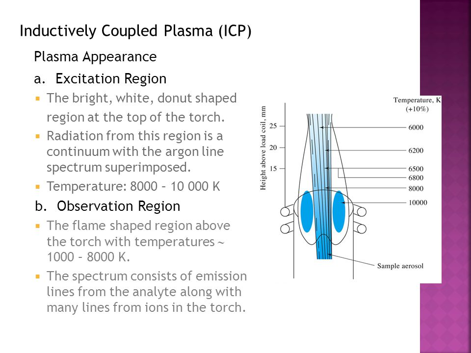 Plasma Appearance Inductively Coupled Plasma (ICP)