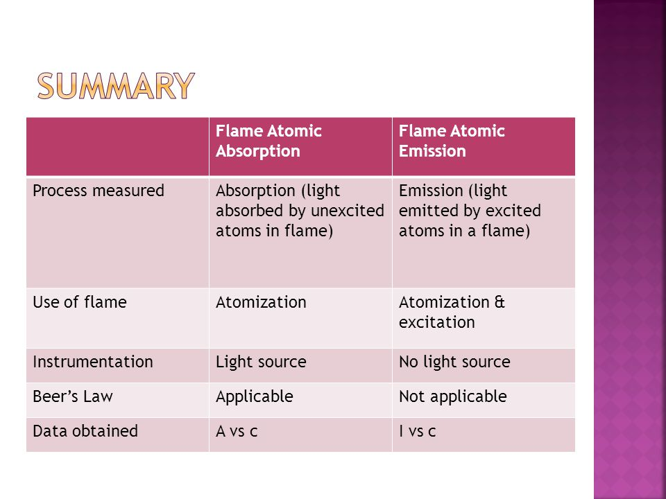 summary Flame Atomic Absorption Flame Atomic Emission Process measured