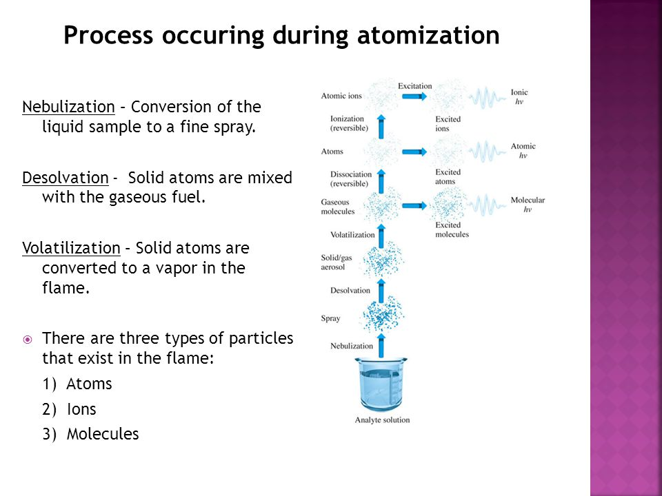 Process occuring during atomization