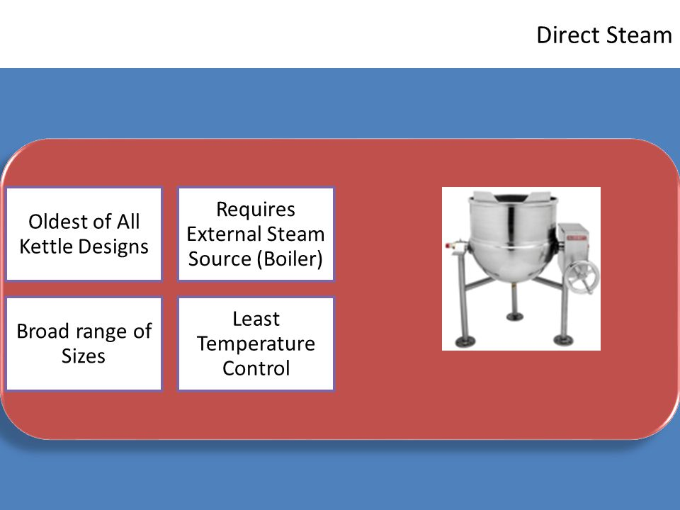 Direct Steam Requires External Steam Source (Boiler)