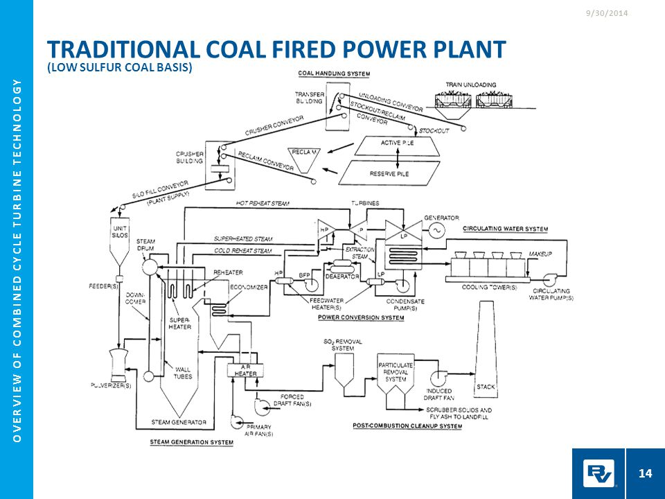 Traditional Coal Fired Power Plant (Low Sulfur Coal Basis)