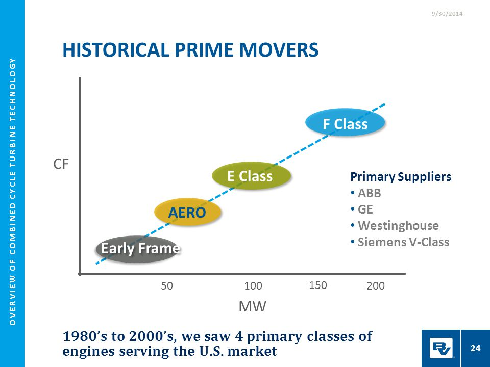 HISTORICAL PrimE Movers