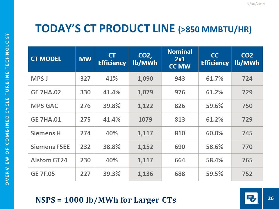 Today's CT Product Line (>850 mmbtu/hr)
