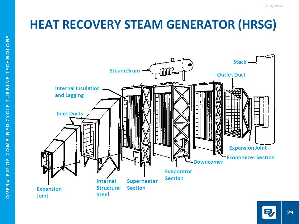 heat recovery steam generator for gas Heat recovery steam generator: a hrsg is an energy recovery heat exchanger  that recovers heat from a hot gas stream it produces steam that can be used in.
