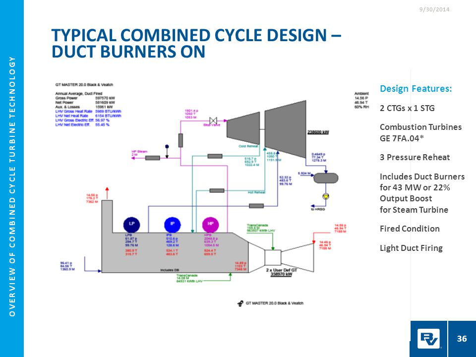 Typical Combined Cycle Design – Duct Burners On