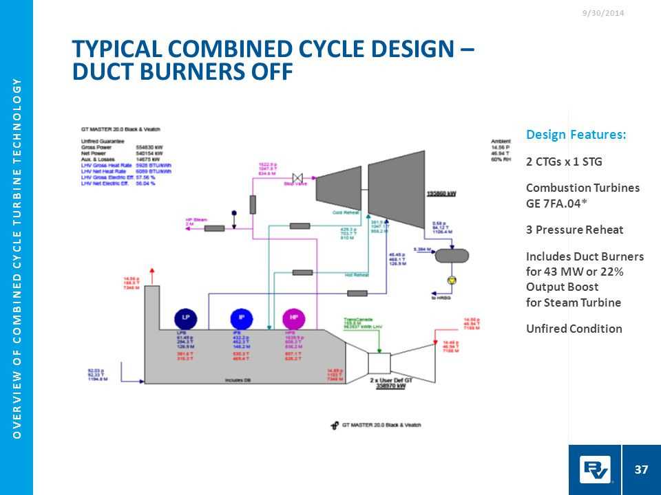 Typical Combined Cycle Design – Duct Burners Off