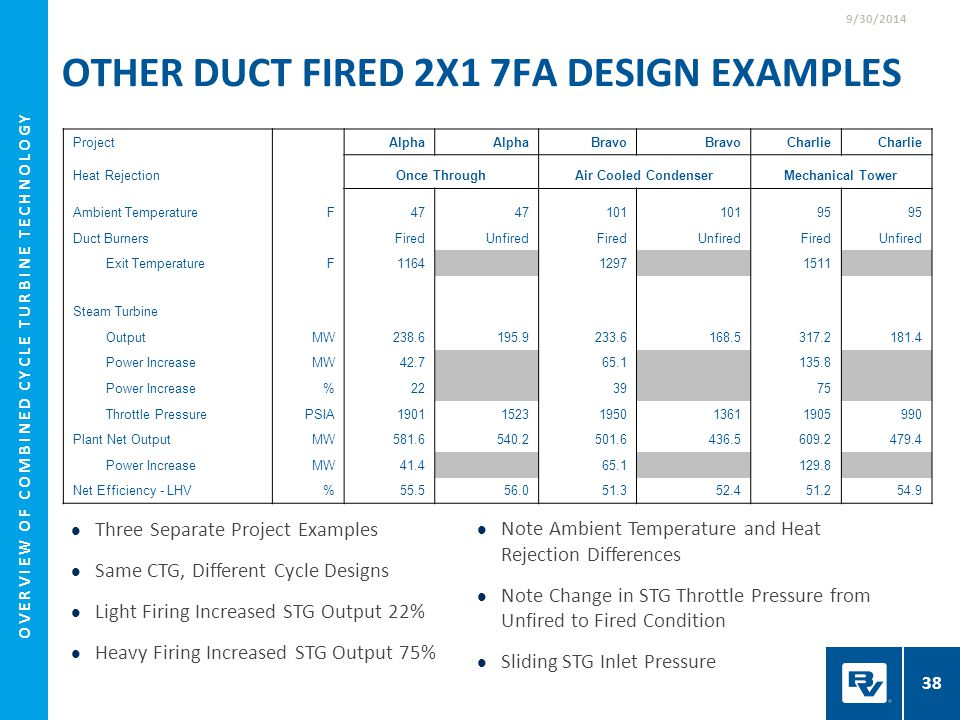 Other Duct Fired 2x1 7FA Design Examples