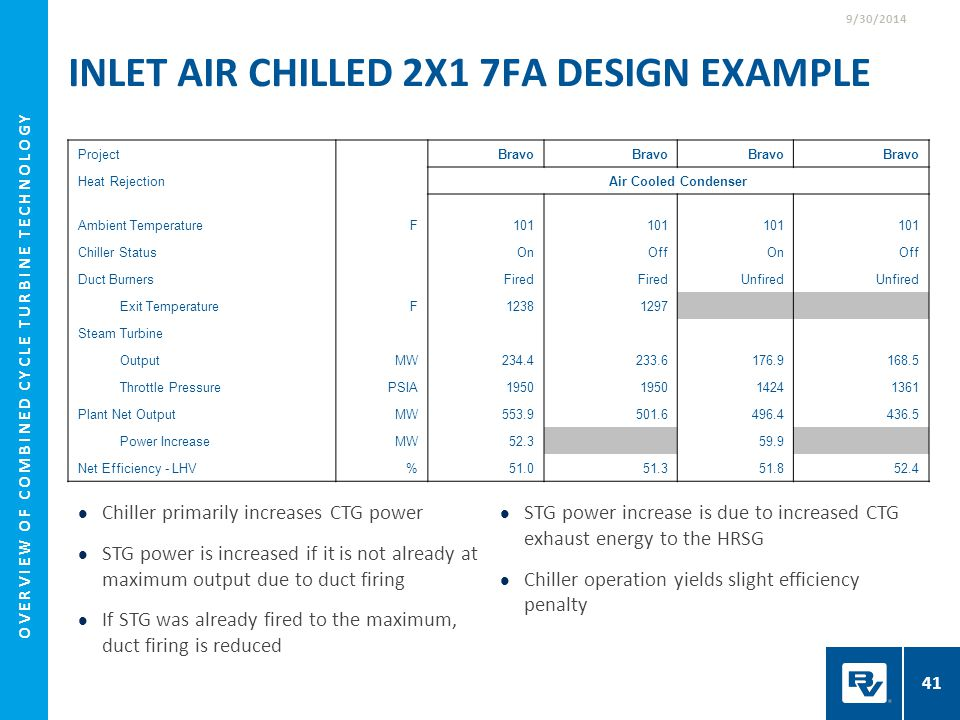 Inlet Air Chilled 2x1 7FA Design Example