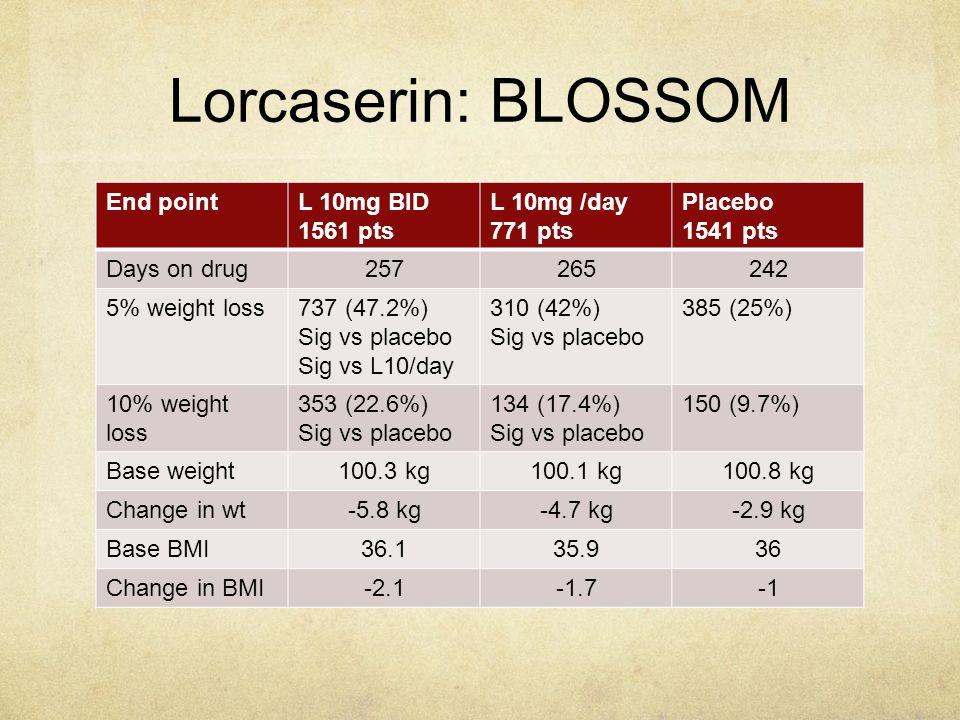 Lorcaserin: BLOSSOM End point L 10mg BID 1561 pts L 10mg /day 771 pts