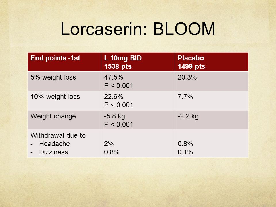 Lorcaserin: BLOOM End points -1st L 10mg BID 1538 pts Placebo 1499 pts