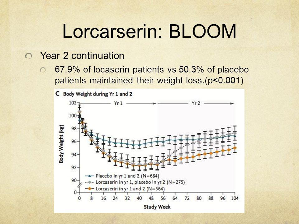 Lorcarserin: BLOOM Year 2 continuation