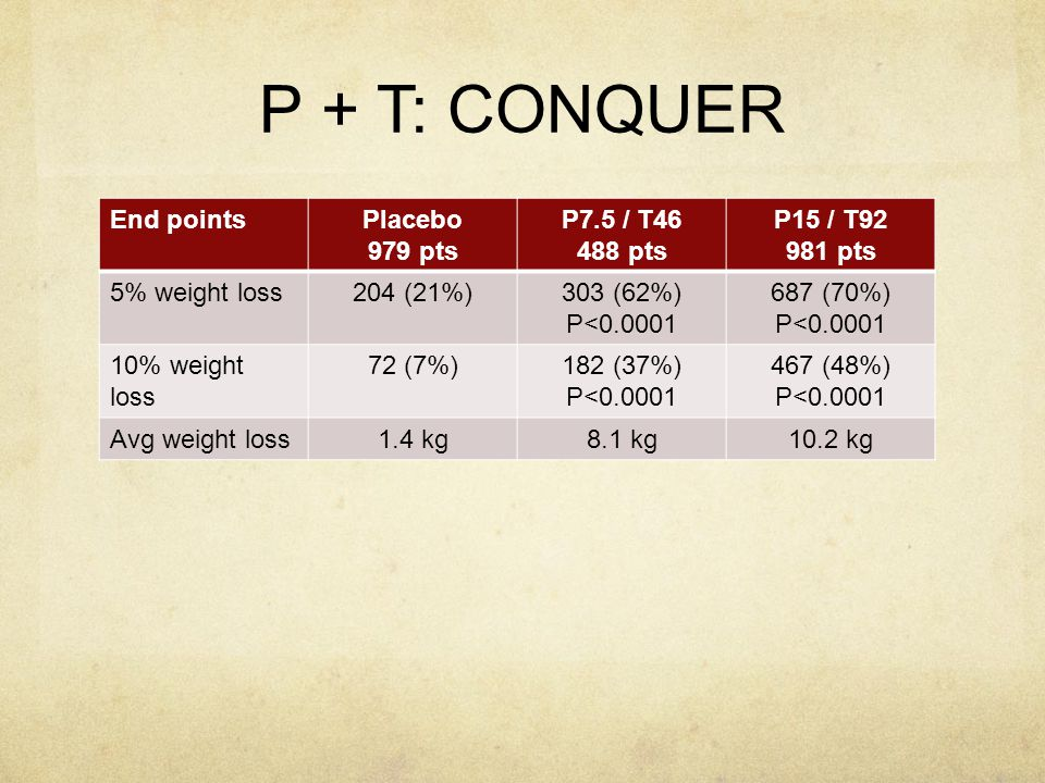 P + T: CONQUER End points Placebo 979 pts P7.5 / T46 488 pts P15 / T92