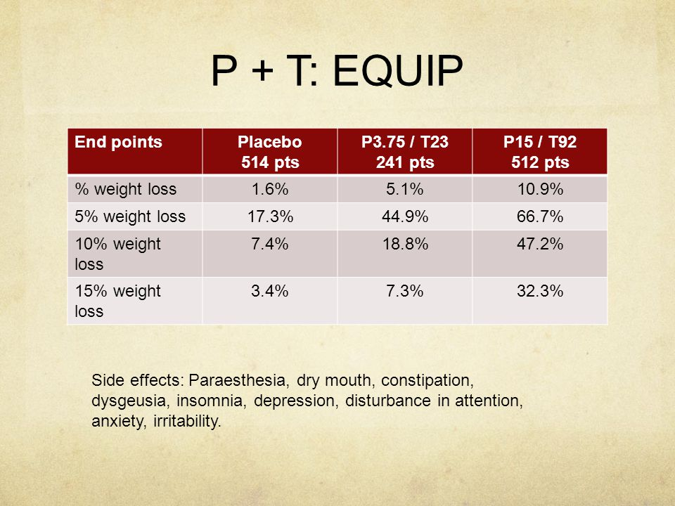 P + T: EQUIP End points Placebo 514 pts P3.75 / T23 241 pts P15 / T92