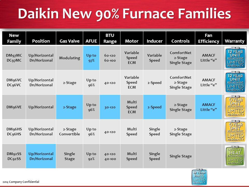 Daikin New 90% Furnace Families