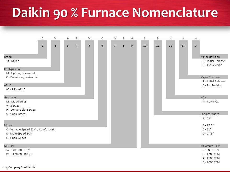 Daikin 90 % Furnace Nomenclature