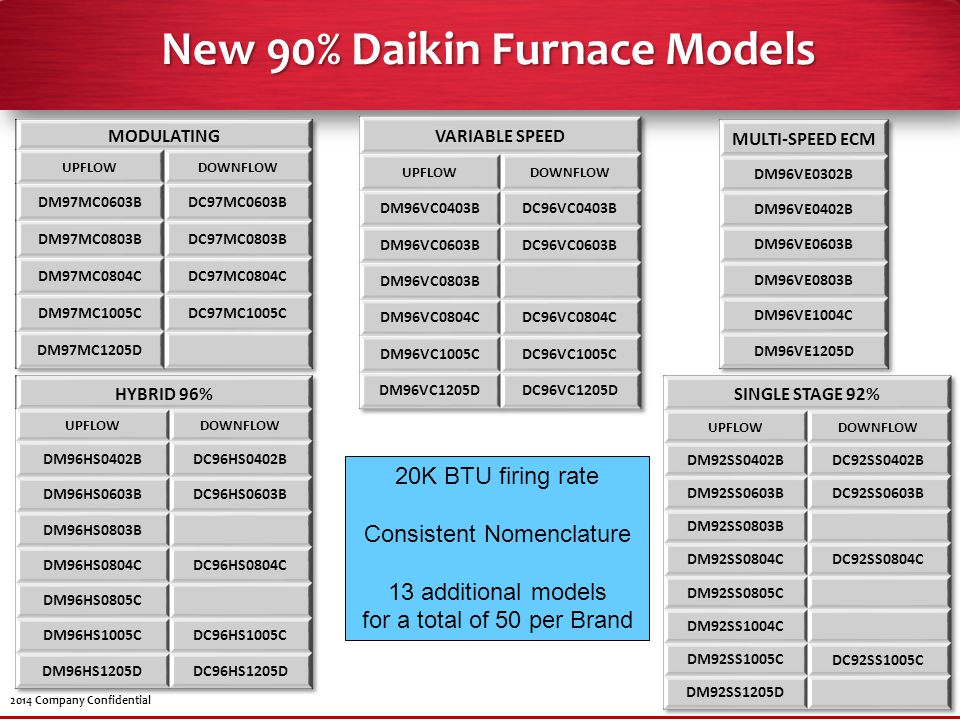 New 90% Daikin Furnace Models