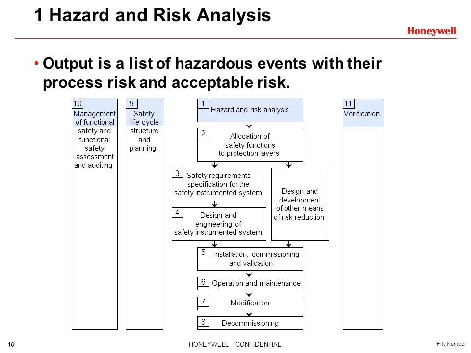 1 Hazard and Risk Analysis
