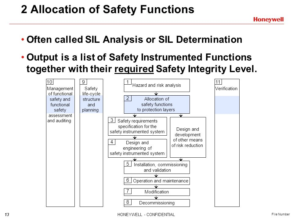 2 Allocation of Safety Functions