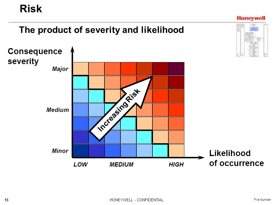 Risk The product of severity and likelihood Consequence severity