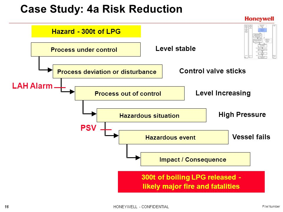Case Study: 4a Risk Reduction
