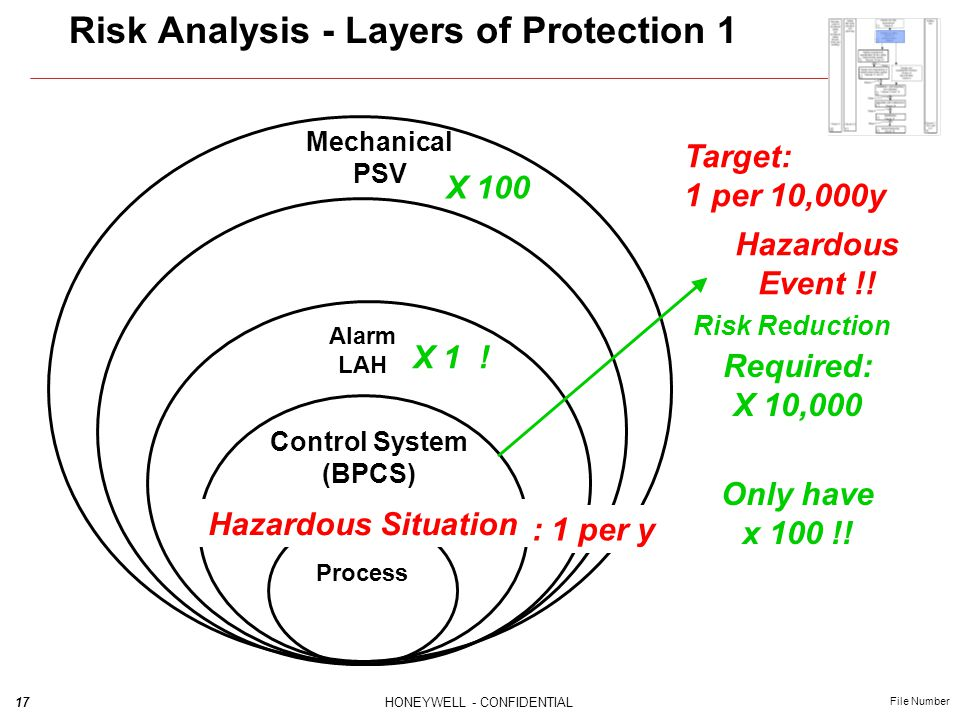 Risk Analysis - Layers of Protection 1