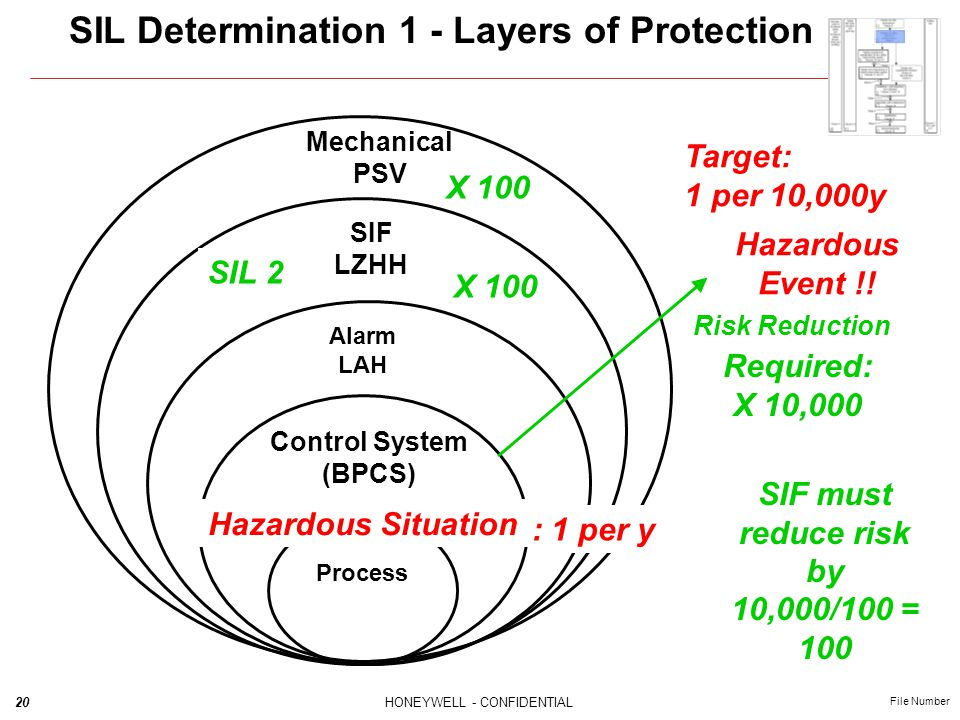 SIL Determination 1 - Layers of Protection