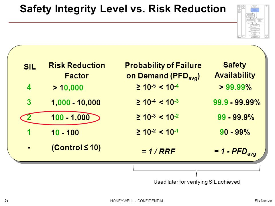 Safety Integrity Level vs. Risk Reduction