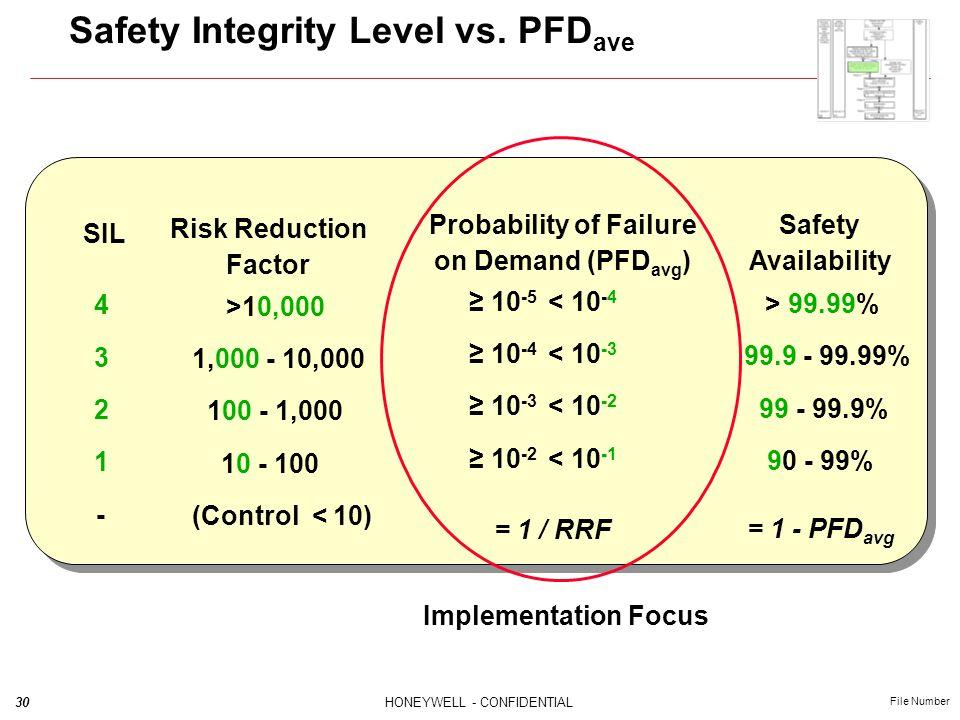Safety Integrity Level vs. PFDave