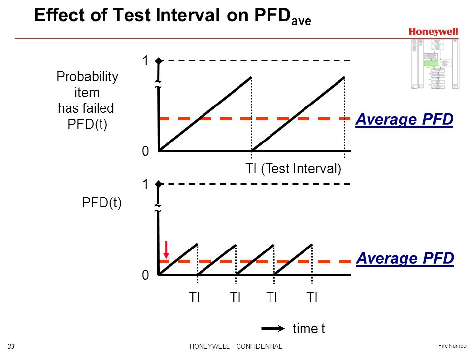 Effect of Test Interval on PFDave