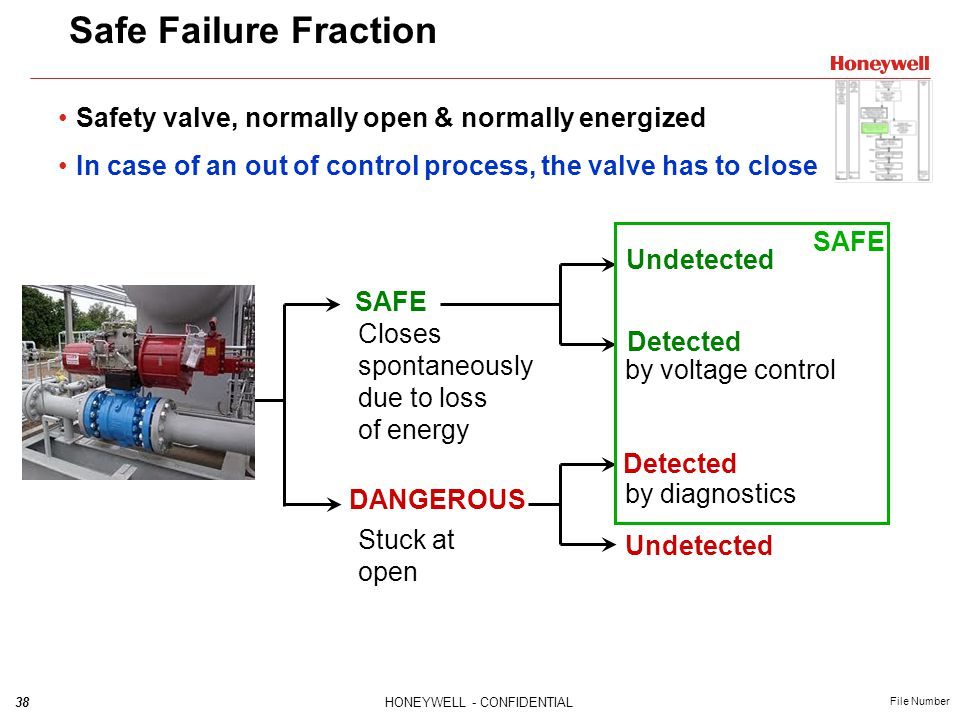 Safe Failure Fraction Safety valve, normally open & normally energized