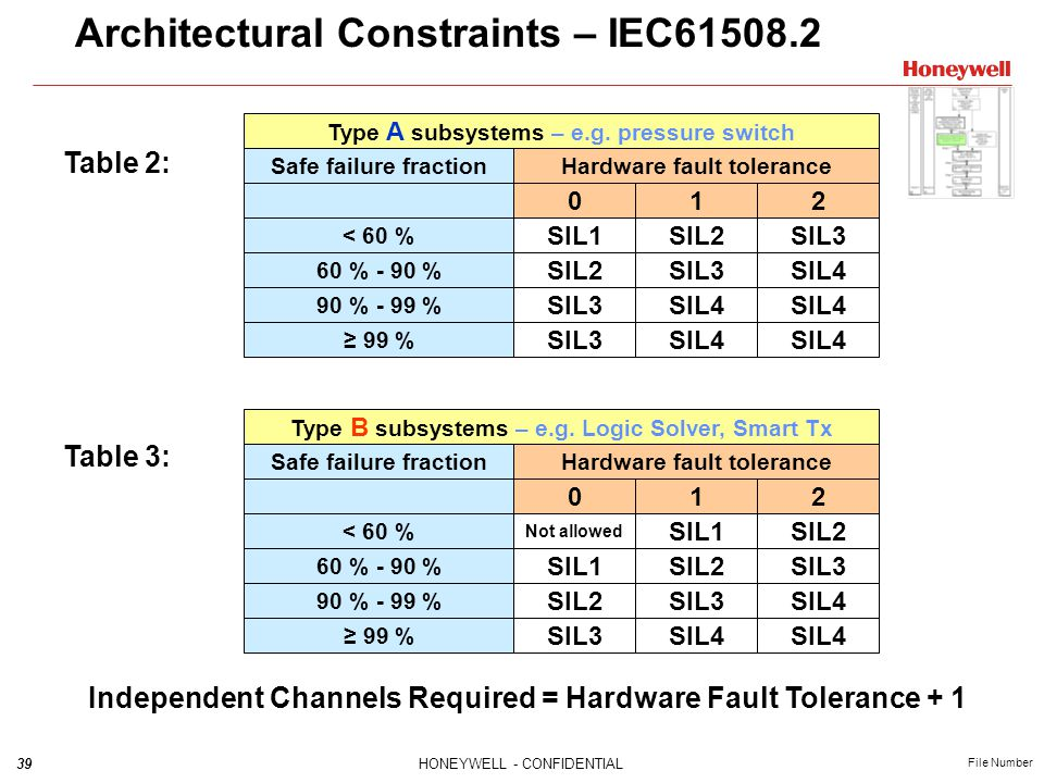 Architectural Constraints – IEC61508.2