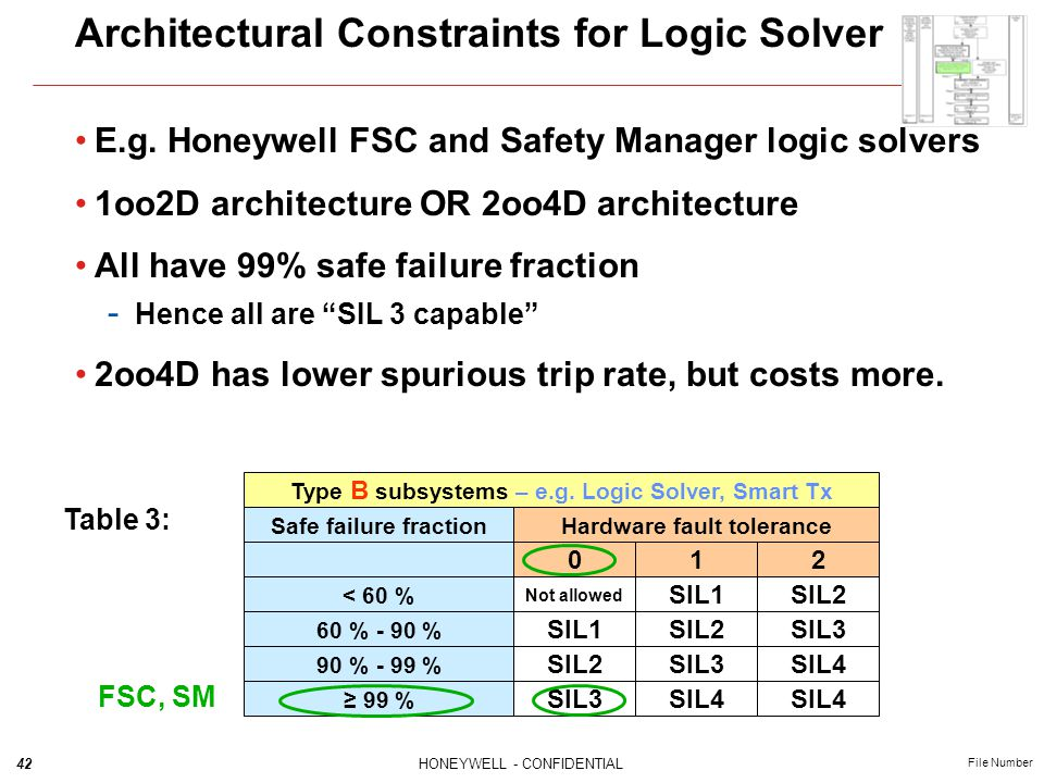 Architectural Constraints for Logic Solver