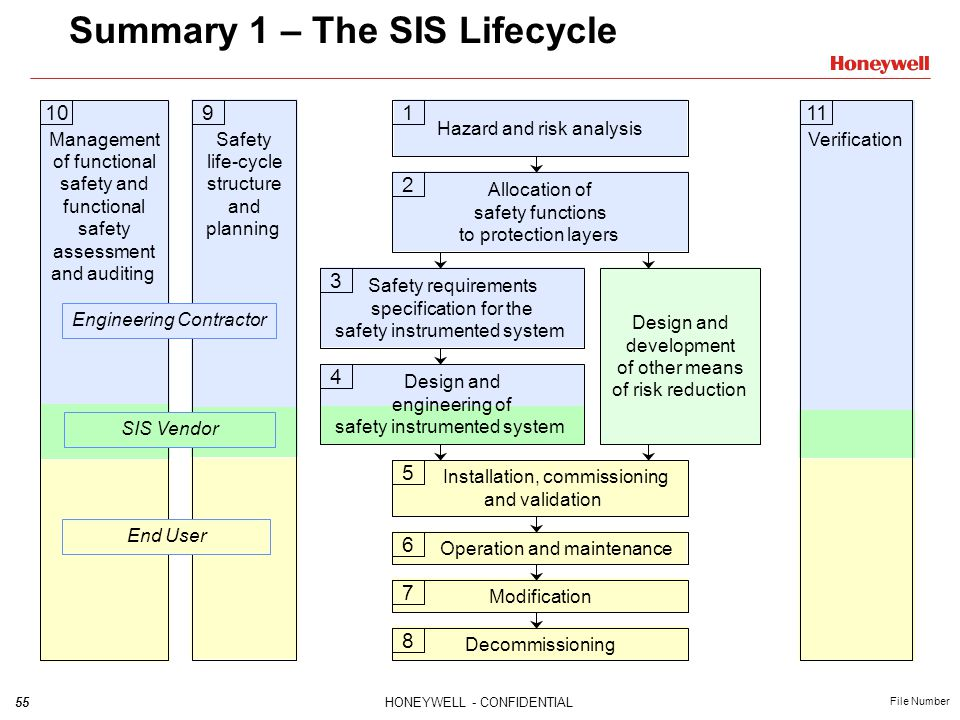 Summary 1 – The SIS Lifecycle