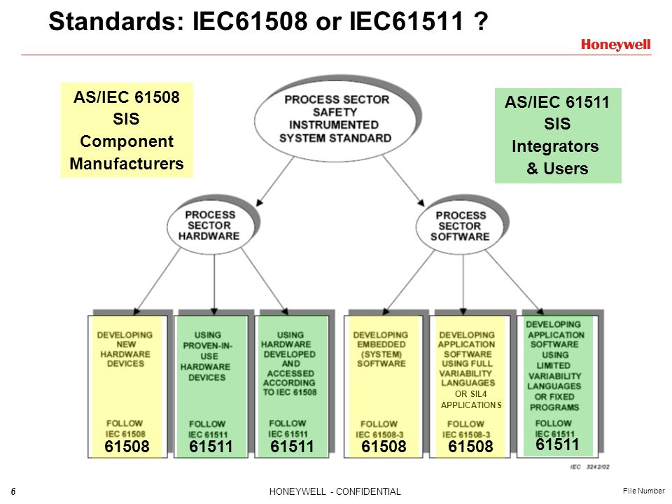 Standards: IEC61508 or IEC61511 AS/IEC 61508 SIS Component