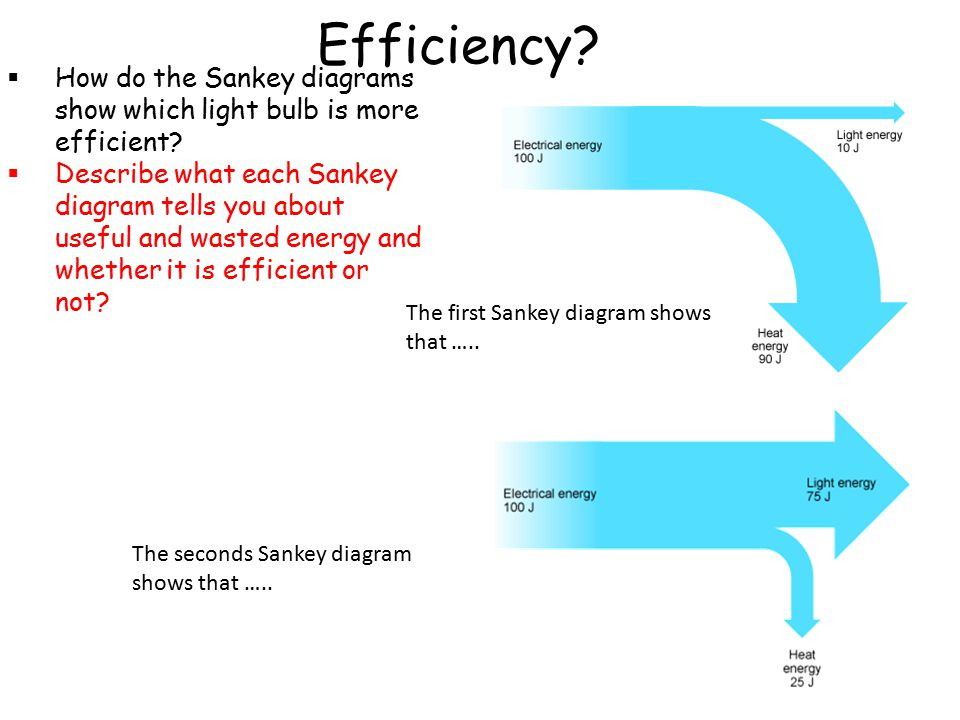 Efficiency How do the Sankey diagrams show which light bulb is more efficient