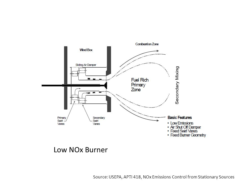 Low NOx Burner Source: USEPA, APTI 418, NOx Emissions Control from Stationary Sources
