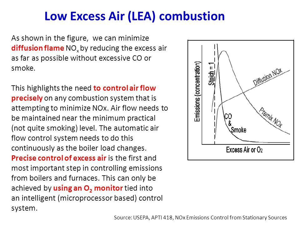 Low Excess Air (LEA) combustion