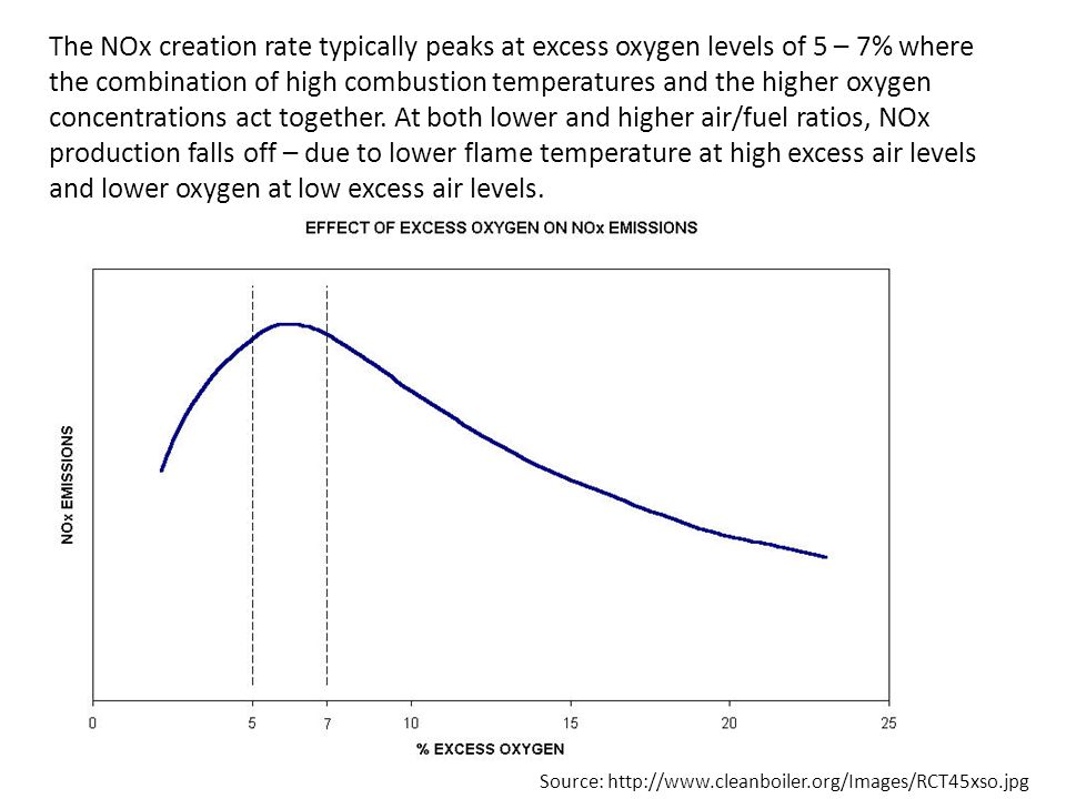 The NOx creation rate typically peaks at excess oxygen levels of 5 – 7% where the combination of high combustion temperatures and the higher oxygen concentrations act together. At both lower and higher air/fuel ratios, NOx production falls off – due to lower flame temperature at high excess air levels and lower oxygen at low excess air levels.
