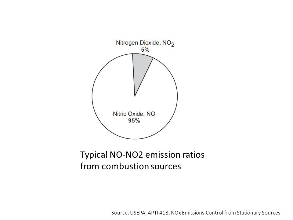 Typical NO-NO2 emission ratios from combustion sources