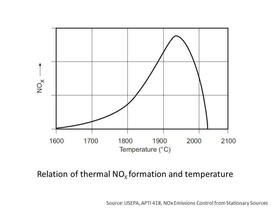 Relation of thermal NOX formation and temperature
