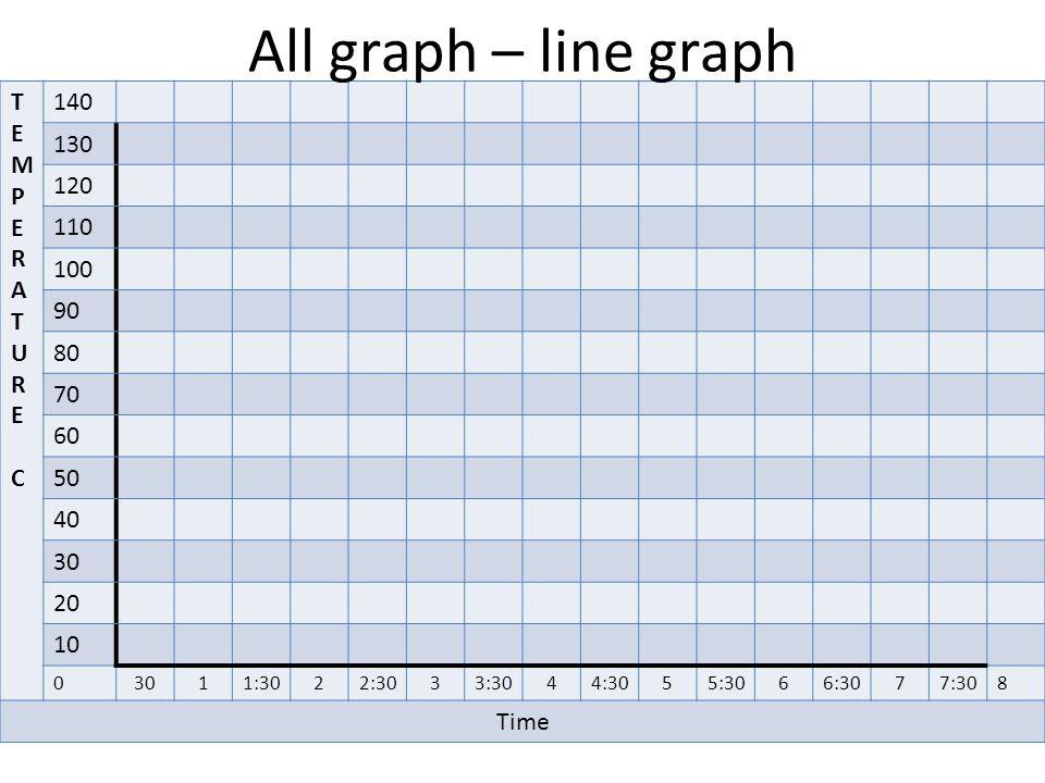 All graph – line graph T E M P E R A T U R E C 140 130 120 110 100 90