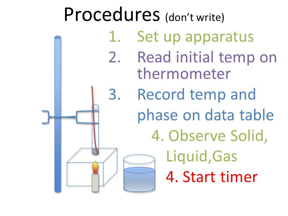 Procedures (don't write)