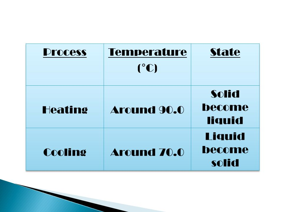 Process Temperature. (°C) State. Heating. Around 90.0. Solid become liquid. Cooling. Around 70.0.