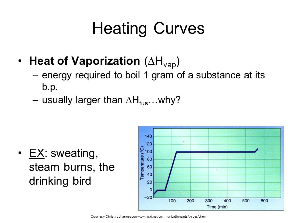 Heating Curves Heat of Vaporization (Hvap)