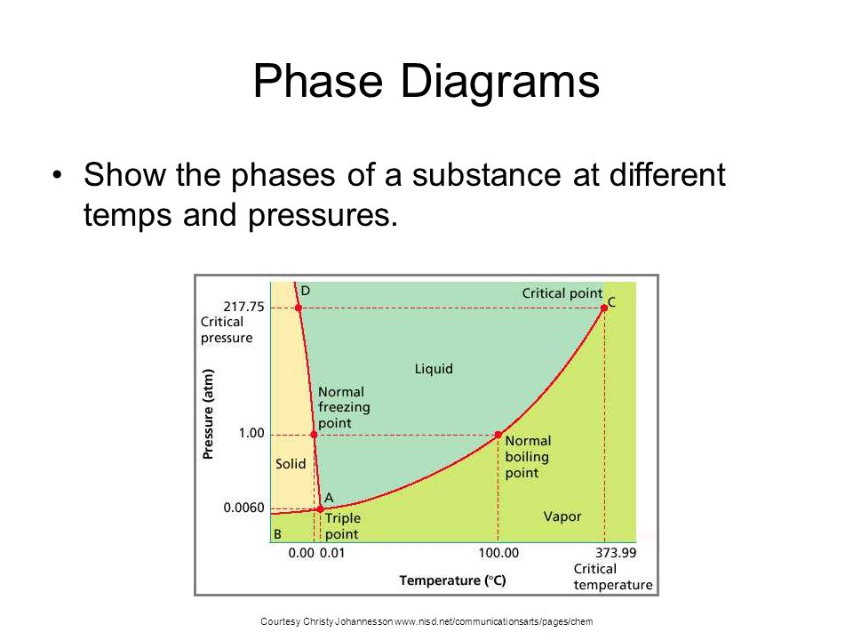 Phase Diagrams Show the phases of a substance at different temps and pressures.