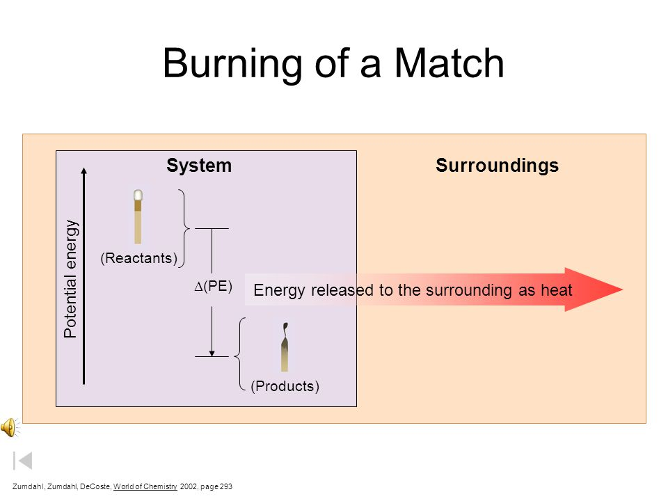 Energy released to the surrounding as heat